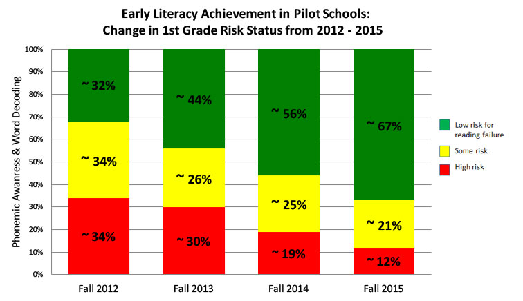 Narrowing the Achievement Gap