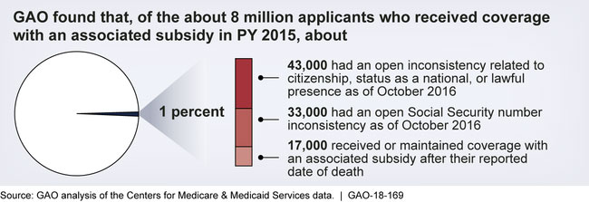 Graphic from GAO Report. Source: GAO Analysis of the Centers for Medicare & Medicaid Services Data.