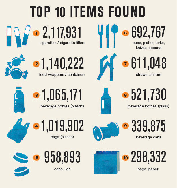 Graphic of Top 10 Items Found. This image was created and distributed by Ocean Conservancy. Cigarettes were not part of the scene.