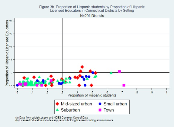Proportion of Hispanic Students by Proportion of Hispanic Licensed Educators in CT Districts by Setting