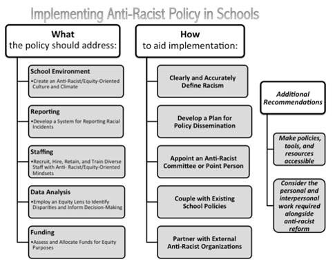 Chart outlining steps on policies aimed at implementing anti-racism in schools.