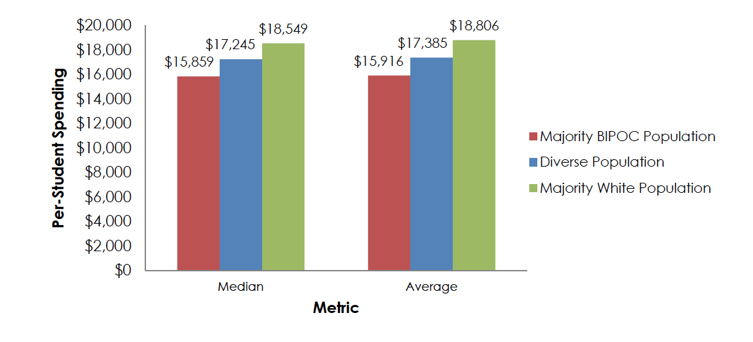 School Finance graph illustrating that per-student spending for majority BIPOC populations is less than that of diverse or majority white student populations in Connecticut.