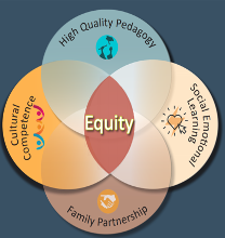 Venn diagram illustrating that the West Hartford Public Schools defines equity as the intersection of high-quality pedagogy, cultural competence, social emotional learning, and family partnership.