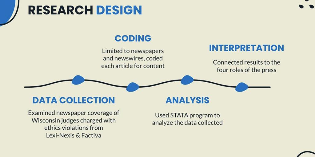 Research Design: Data Collection   Coding   Analysis   Interpretation.